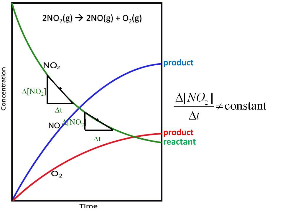 2NO2(g)  2NO(g) + O2(g) product [NO2] t [NO2] product t reactant
